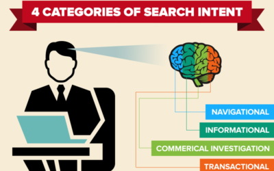 SEO Monday – What Is Search Intent?
