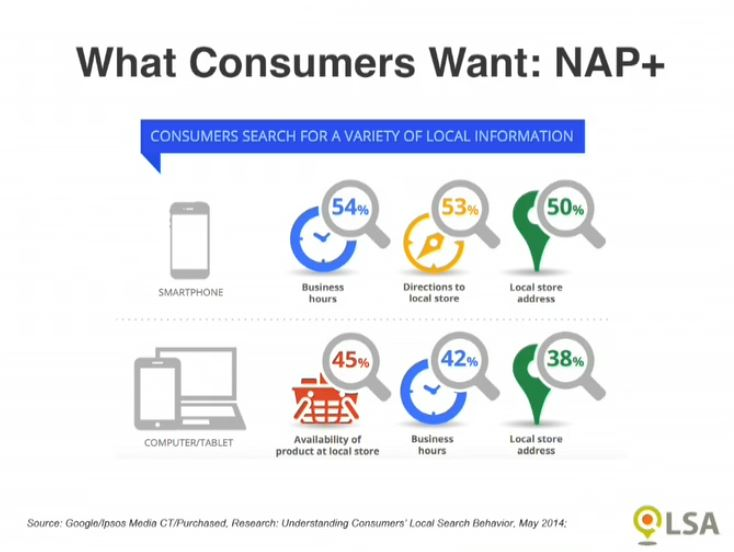 What Consumers Want | Why SEO Is Important For Small Businesses | Four Peaks SEO